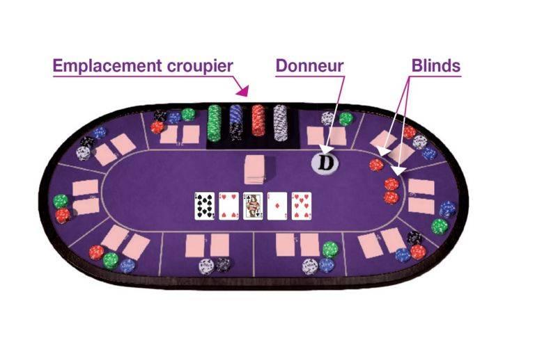 schema-la-donne-poker-hold-em-casino-saint-gilles
